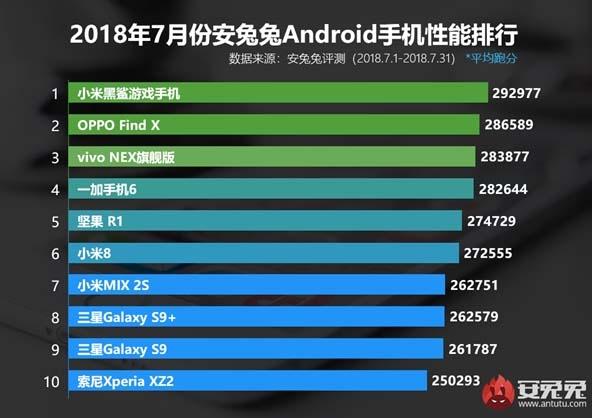 Black Shark остается самым производительным Android-смартфоном