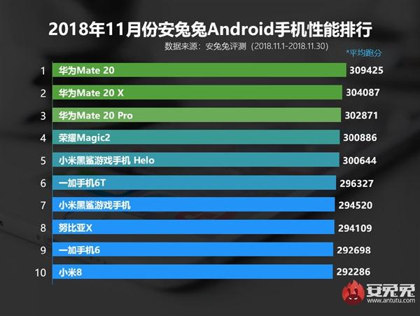 Самые производительные смартфоны ноября по версии AnTuTu