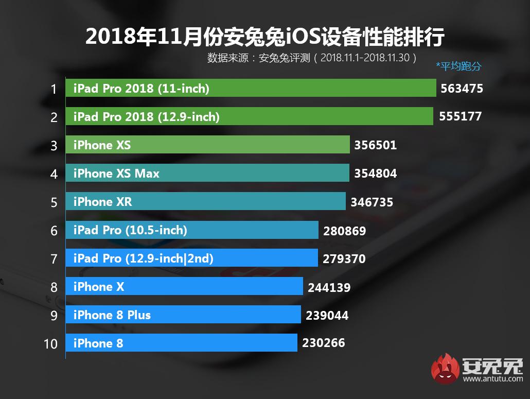 antutu-iphone-2018