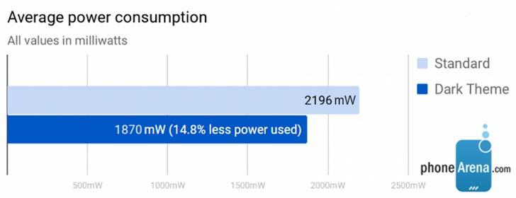 Тёмная тема в Android Q экономит заряд аккумулятора