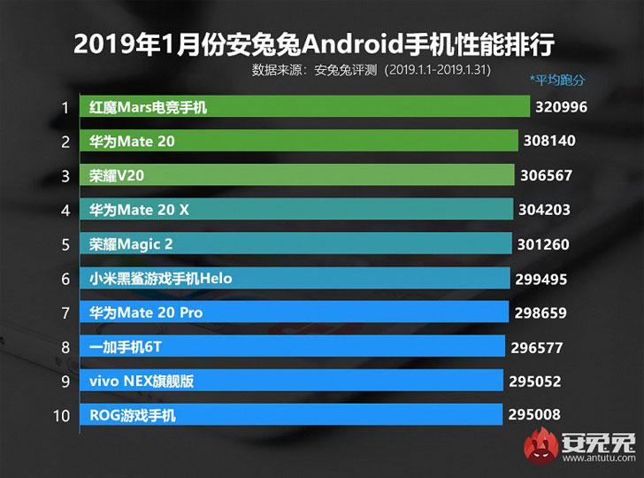 Самые мощные смартфоны января 2019 года по версии AnTuTu