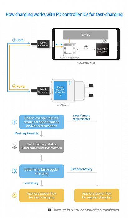 Контроллеры питания SE8A и MM101 от Samsung Electronics