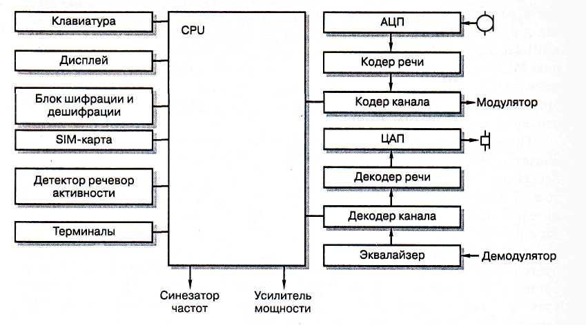 Схема сотового телефона