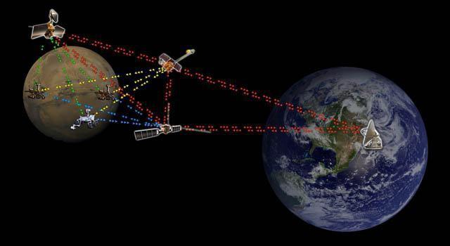 системы космической связи