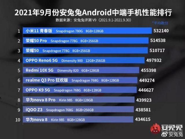 Xiaomi Mi 11 Lite 5G стал самым мощным смартфоном среднего уровня в мире