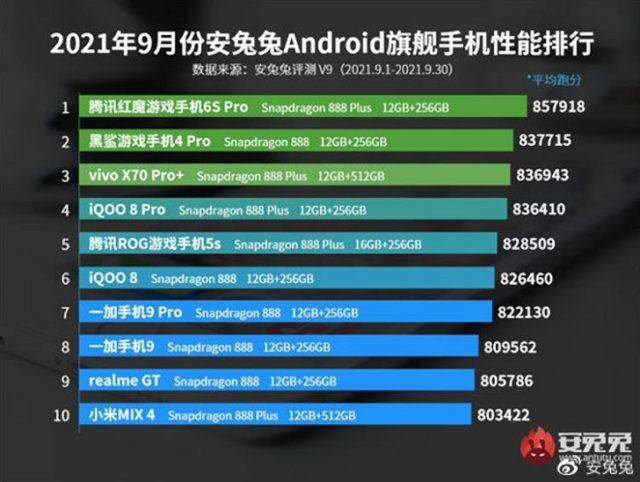 Стали известны самые производительные смартфоны в сентябре